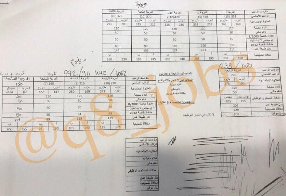 جدول رواتب الهيئة العامة للبيئة في دوله الكويت