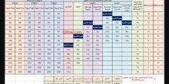 جدول رواتب عقود المقاولين في القطاع النفطي الخاص في دولة الكويت
