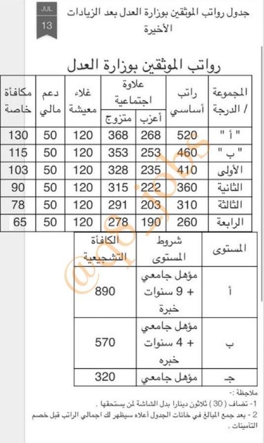جدول رواتب الموثقين بوزارة العدل في دوله الكويت