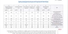 رواتب العاملين في القطاع الخاص دعم العماله في دولة الكويت