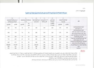 العماله 300x218 - رواتب العاملين في القطاع الخاص دعم العماله في دولة الكويت