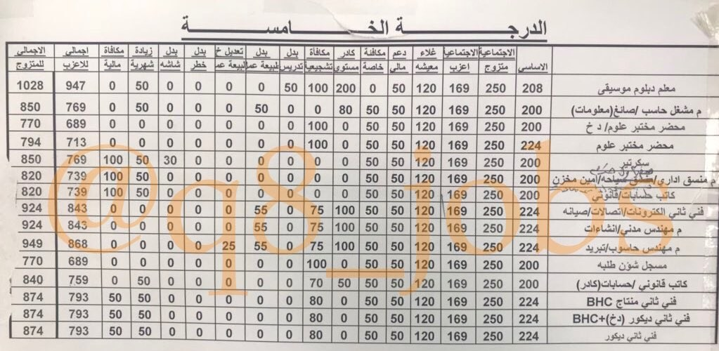 رواتب كادر وزارة التربية الدرجة الخامسه في دوله الكويت