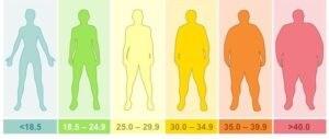 1610615336490 300x127 - هل لديك مقدار وزنك و طولك بالتحديد ؟ إذا تعرفي على شكل جسمك