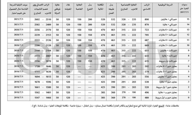 جدول رواتب الإدارة العامة للخبراء في دولة الكويت