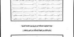 الجهات المستقلة عن ديوان الخدمة المدنية في دولة الكويت